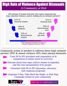 violence in bi community