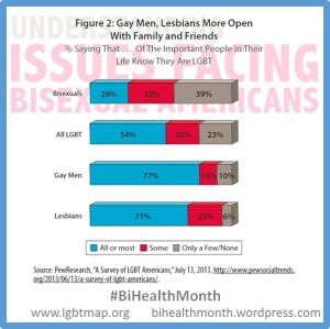 LGB Openess