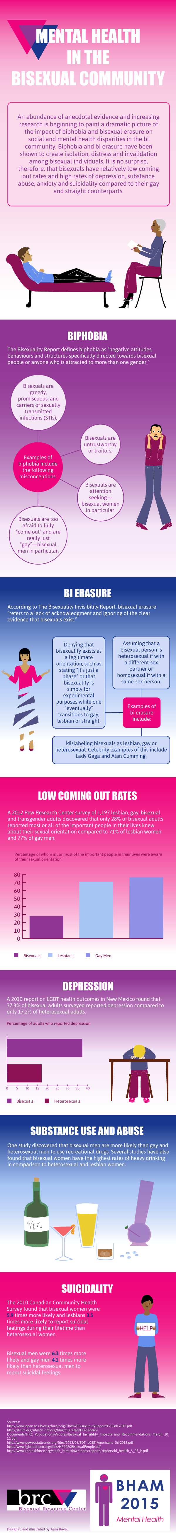 Mental-Health-in-the-Bisexual-Community_infographic