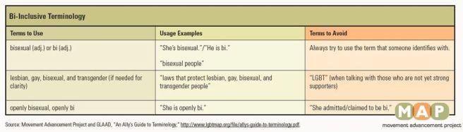 bi inclusive terms