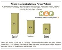 women ipv